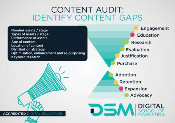 DSM Digital School of Marketing - content auditing