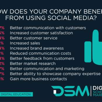 DSM Digital School of Marketing - be on social media