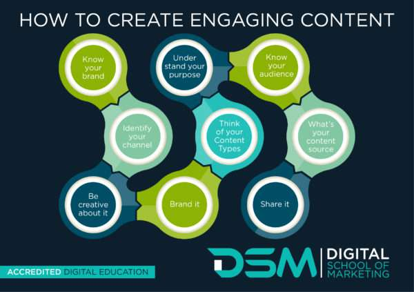 DSM type of content to post on social media