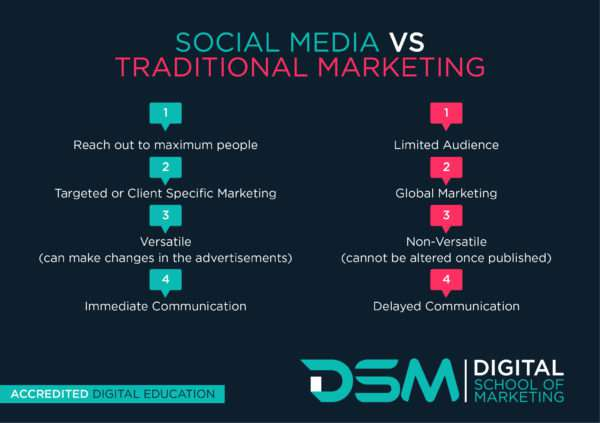 DSM Social Media Marketing