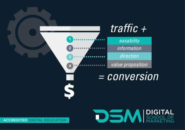 DSM | Digital School of marketing - conversion rate optimisation