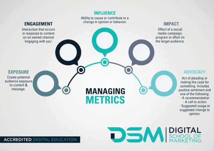 DSM Digital school of marketing - best metrics to track