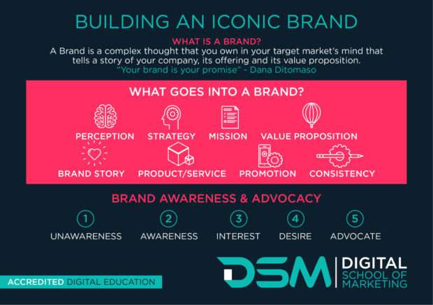 DSM Digital school of marketing - brand identity