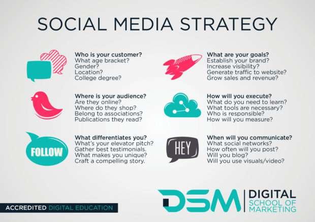 DSM Digital school of marketing - social media marketing strategy