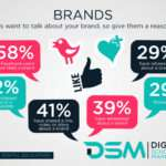 DSM Digital school of marketing - prioritising social media marketing