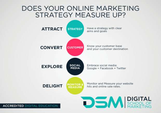 DSM Digital school of marketing - digital marketing strategy