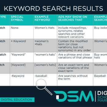 DSM Digital school of marketing - negative keywords