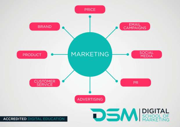 DSM Digital school of marketing - guide to digital marketing