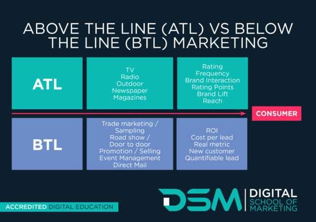DSM | Digital school of marketing - below the line advertising