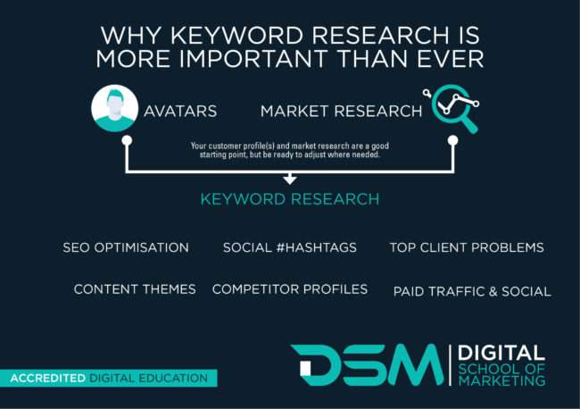 DSM Digital school of marketing - off-site vs on-site seo