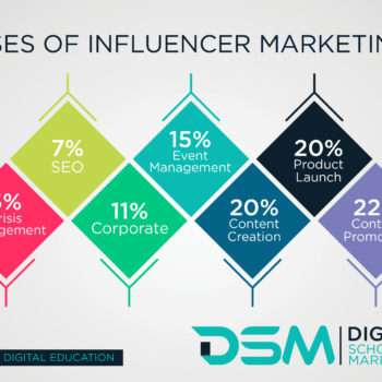 DSM Digital school of marketing - micro influencer