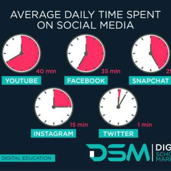 DSM Digital school of marketing - time spent on social media