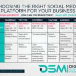 DSM Digital school of marketing - b2b social media marketing