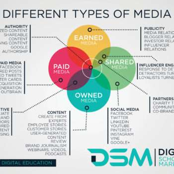 DSM Digital school of marketing - b2c social media