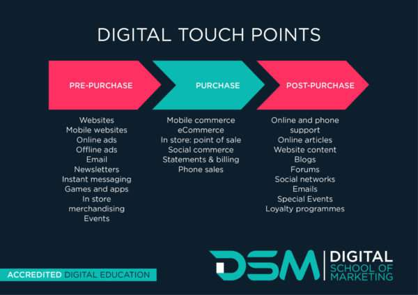 DSM Digital school of marketing - social media platforms