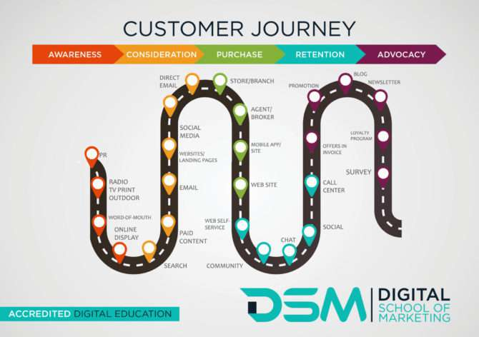 DSM Digital school of marketing - understand digital marketing