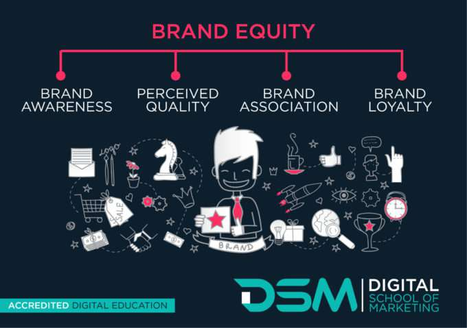 DSM Digital School Of Marketing- brand management