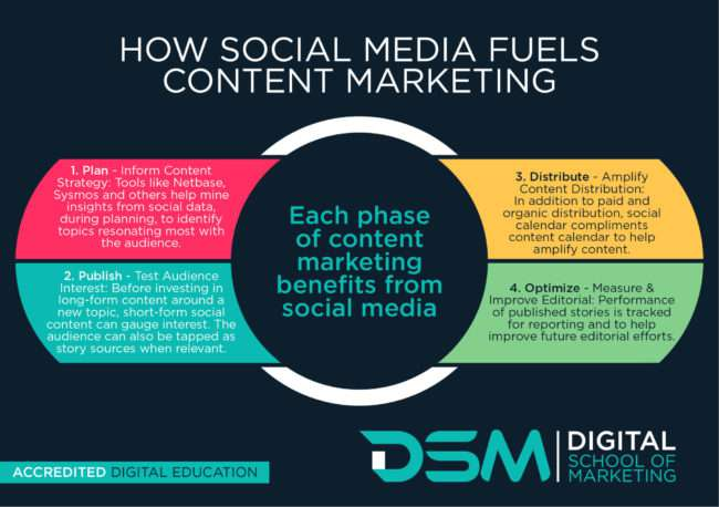 DSM Digital School of Marketing-social media that drives engagement