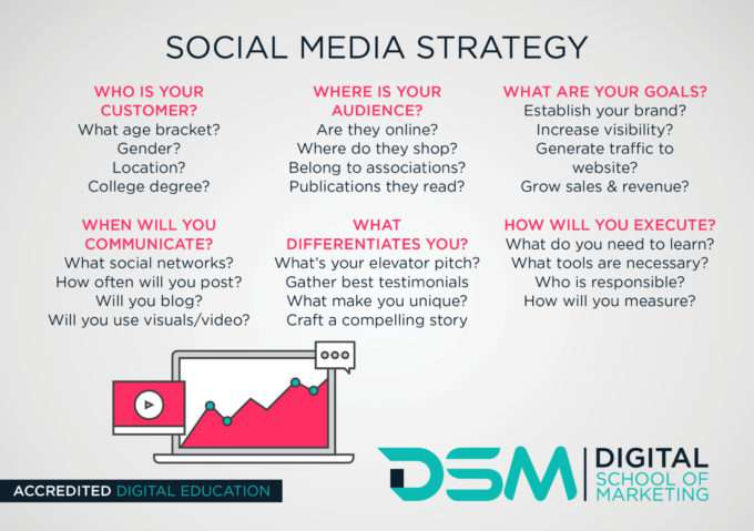 DSM Digital School of Marketing-Social Media Strategy