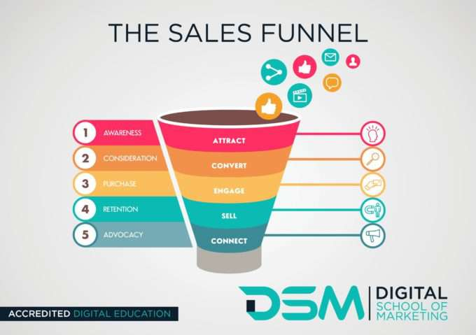 DSM Digital School Of Marketing-digital sales process