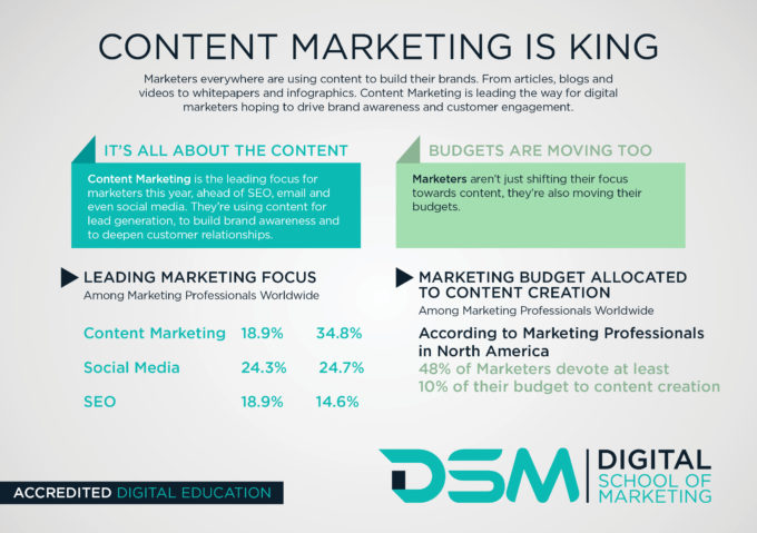 DSM Digital School of Marketing- content