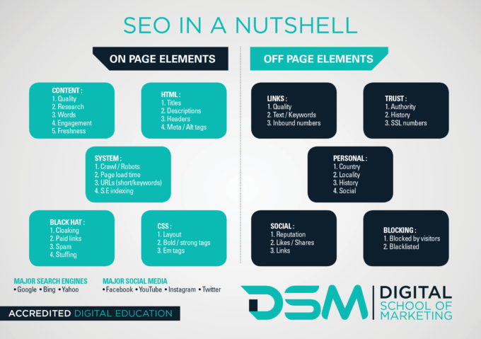 DSM Digital School of Marketing- search engine optimisation