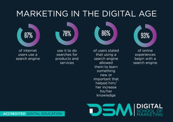 The Power of Digital Marketing | DSM | Digital School of Marketing