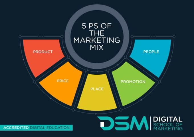 DSM Digital School of Marketing - marketing management