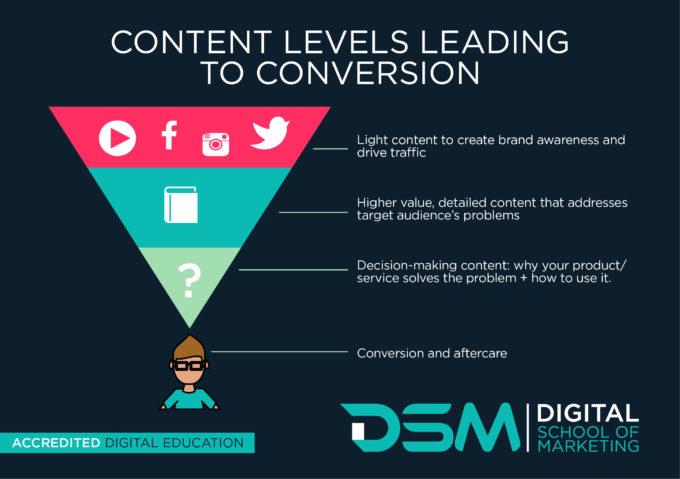DSM Digital School of Marketing- conversion rates
