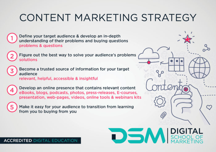 DSM Digital School of Marketing - content marketing strategy
