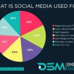 DSM Digital School of Marketing - Social Media Marketing Course