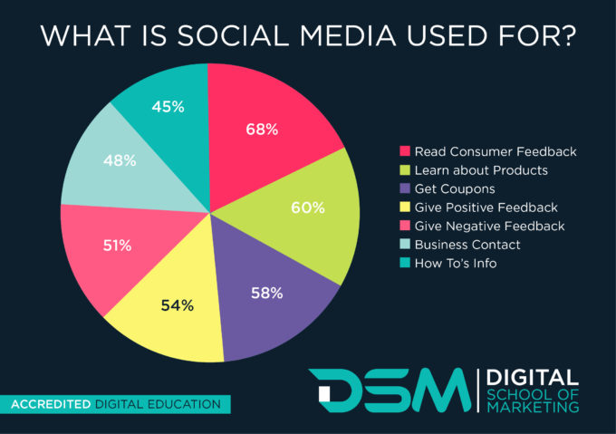 DSM Digital School of Marketing - Social Media Marketing Course