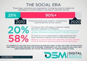 DSM Digital School of Marketing - South African businesses