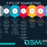 DSM Digital School of Marketing - Marketing Mix