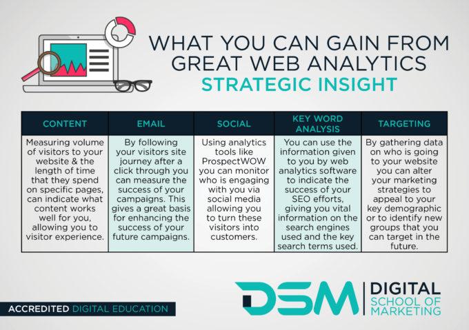 DSM Digital School of Marketing - social media analytics