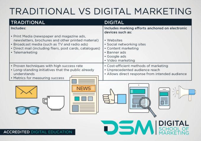 DSM Digital School of Marketing- digital marketing and traditional marketing