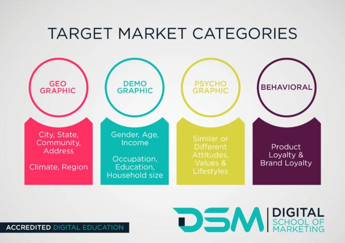 DSM Digital School of Marketing-demographics and psychographics