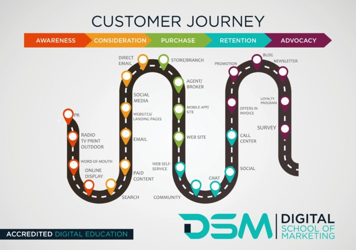 DSM Digital School of Marketing - lead generation