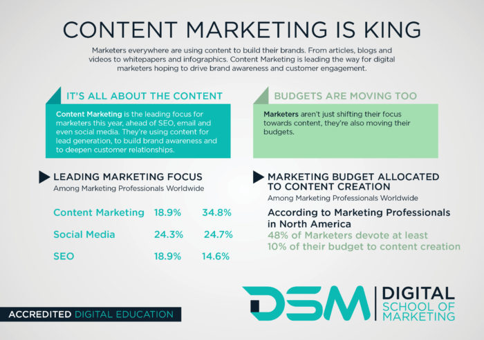 Digital school of Marketing - content marketing course