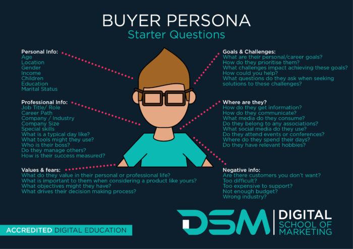 DSM Digital School of Marketing - buyer persona