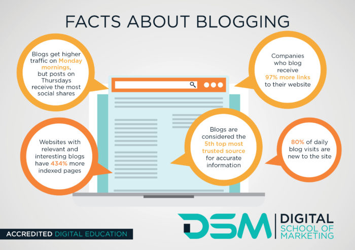 DSM Digital School of Marketing - blog