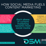 DSM Digital School of Marketing - content strategy