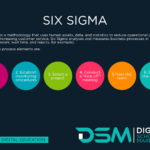 DSM Digital School of Marketing -Six Sigma