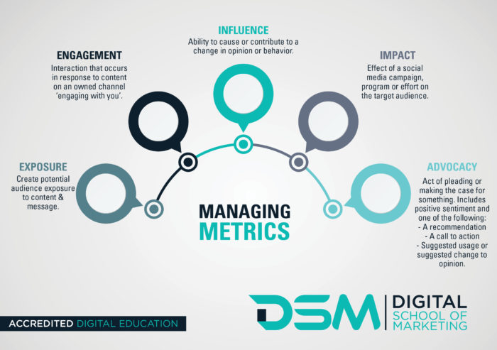 DSM Digital school of marketing - content marketing metrics