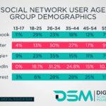 DSM Digital School of Marketing - social