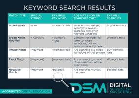 DSM Digital School of Marketing - keywords