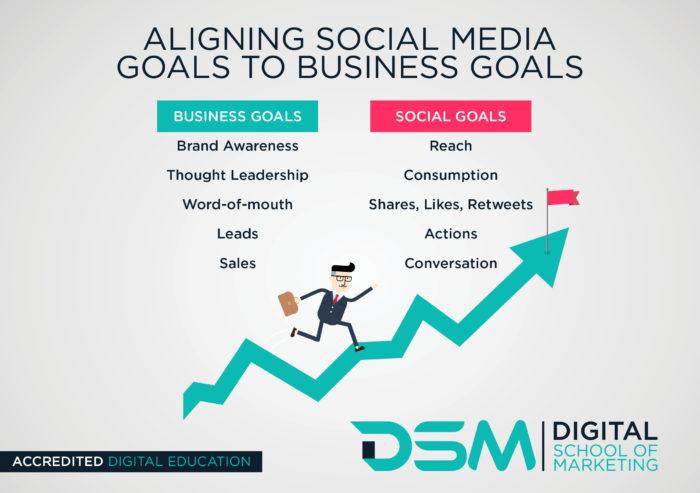 DSM Digital School of Marketing - : social media marketing