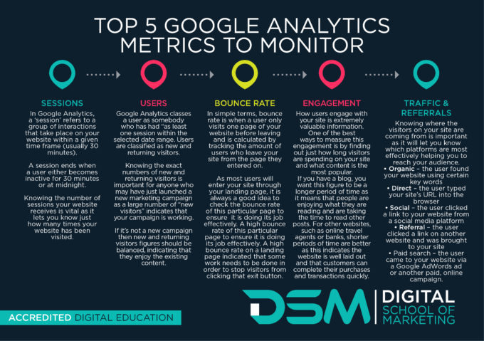 DSM Digital School of Marketing - Google Analytics