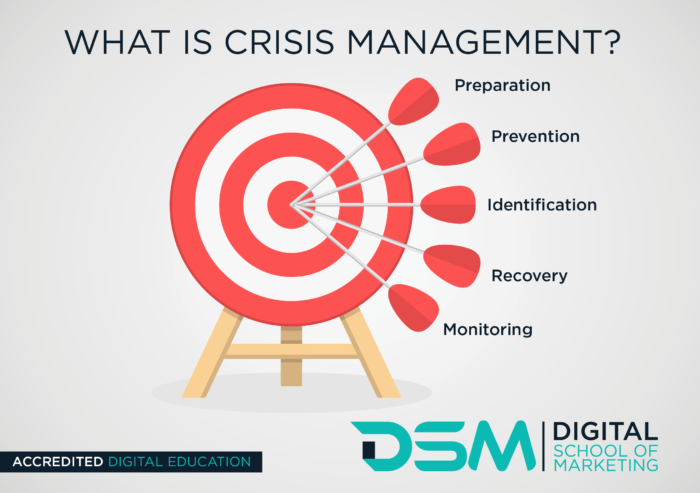 DSM Digital School of Marketing - crisis responses