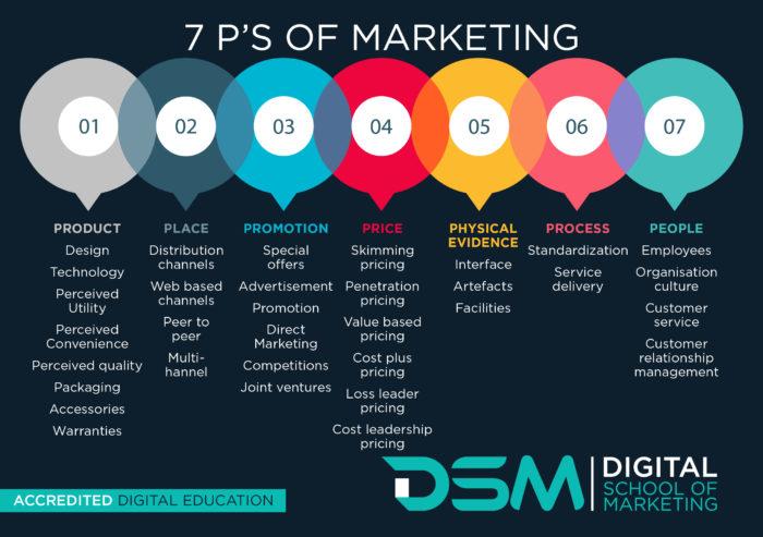 DSM Digital School of Marketing - marketing environmental analysis